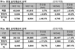 SK텔레콤, 1분기 영업이익 3226억…전년 比 0.9% 감소