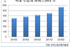 [고객은 찬밥?-AS 불만시대①] 수입차 AS인프라 인색...수리 하세월