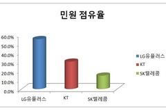 [소비자민원평가-통신] 불완전판매 피해 많아...LGU+ 민원관리 부실