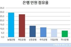 [소비자민원평가-은행] 거래서비스· 대출 민원 많아 ...하나은행 선방