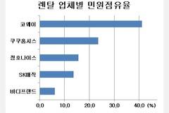 [소비자민원평가 - 렌탈] 품질·계약 불만 절반 훌쩍...코웨이 민원관리 양호