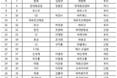 금융당국 주채무계열 30곳 선정...동원·현대상선 추가