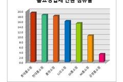[소비자민원평가-홈쇼핑] 품질, 교환·환불 민원 다발...GS홈쇼핑 모범적