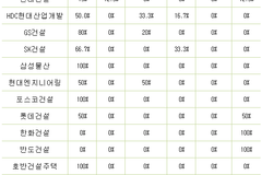 [소비자민원평가-건설] 하자보수 불만 집중...대림산업 민원 관리 탁월