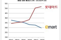 '녹색경영' 외치는 롯데마트, 온실가스 배출강도 해마다 상승...'모범생' 이마트와 대조