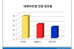 [소비자민원평가-대형마트] 품질 불만이 절반 넘어...이마트 민원관리 양호