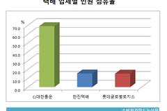 [소비자민원평가-택배] 지연·분실 불만 압도적...'빅3' 민원 유형 온도차