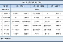 한국도로공사, CEO스코어 공기업경영평가 '최우수 기업' 선정