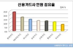 [소비자민원평가-카드] '결제'관련 민원 많아...신한카드 민원관리 우수