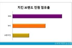 [소비자민원평가-치킨] '배달' 불만 집중...교촌 민원관리 우수