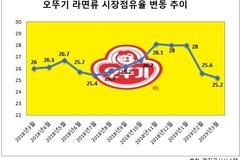 오뚜기 라면 점유율 30% 앞두고 하락세...부진 원인은?