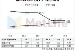 메트라이프생명 송영록 사장 취임후 영업부진에도 순이익 늘린 비결은?