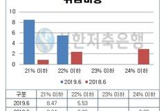 신한저축은행, 고금리 대출 '역주행'...'20% 이상' 고금리 대출비중 급등