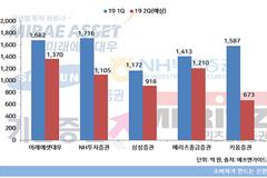 올 상반기 증권사 실적 메리츠종금·키움 '맑음', 미래에셋·삼성 '주춤'