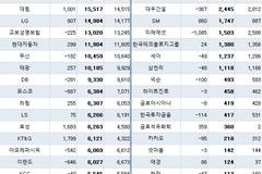 롯데, 삼성 제치고 투자부동산 보유액 1위...삼성·한화생명 등 생보사 강세