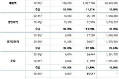 일본계 대기업, 이익 증가에도 투자 인색…배당은 '펑펑'