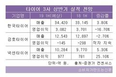 타이어3사 상반기 성적표 넥센타이어 '맑음', 금호타이어 '흐린 뒤 갬'