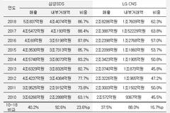삼성SDS, 정부 재벌개혁 기조에 역주행?...내부거래비중 87%로 '껑충'