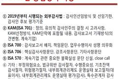 """금감원 """"공인회계사 2차시험 문제 유출 없었다"""" 의혹은 여전"""