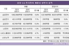 LG 전기전자 계열사 3곳 상반기 영업익 일제 감소...삼성은 전자만 부진