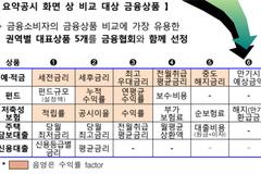 금감원, '금융상품 비교공시 시스템' 개편 추진...핵심 정보 쉽게 비교