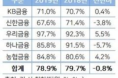 5대 금융지주 은행 비중 소폭 떨어져...신한금융 67.6% 최저