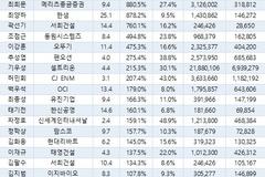 차석용 LG생건 부회장, CEO중 재임기간 시총 증가율 톱