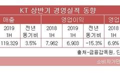KT, 상반기 매출 소폭 오르고 영업익 큰 폭 감소...하반기 전망은?