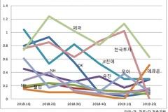 저축은행 민원 감소세...OK·JT친애 '개선', 애큐온 '악화'