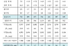 금융연구원, 국내 경제성장률 2.4%→2.1% 하향 조정
