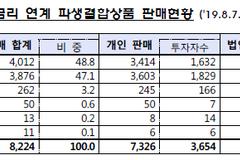 """금감원 """"해외금리연계 파생상품 잔액 8224억 원...대부분 손실구간 진입"""""""