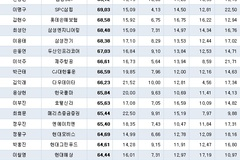 변영삼 SK실트론 대표, 500대 기업 CEO 경영평가 1위