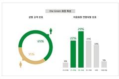 """현대카드 'the Green' 1년 기록...""""밀레니얼 세대도 일본 방문 기피"""""""