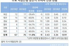 지방은행 상반기 민원, 광주은행 대폭 감소