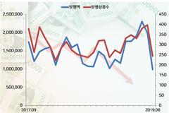 '파생상품 공포' 8월 DLS 발행액 반토막...1위 하나금융투자, 60% 감소