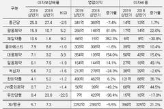 유한양행, 이자상환능력 10대 제약사 중 최악...광동제약 '호조'