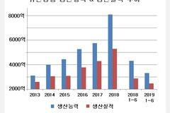 유한양행 이정희 대표, 무리한 설비투자 '부메랑'...올해 생산실적 14% 감소