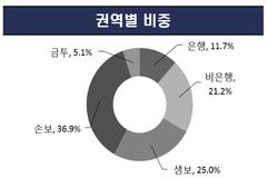 상반기 금융민원 소폭 감소...보험 비중 62% 여전히 최고