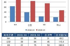 금융지주계 저축은행, 순이익 '껑충'...NH·KB저축은행 사상 최대 실적