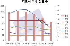 전업카드사 영업점포 올 상반기에만 20% 감소...국민카드‧하나카드 급감