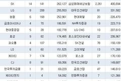 30대 그룹 상대 소송규모 13조원...포스코·삼성·두산·현대차·GS 소송가액 '톱5'