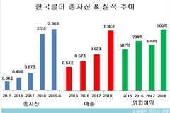 한국콜마, M&A로 총자산 7배 급성장...자산건전성 개선은 숙제