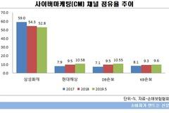 현대해상·DB손보, 다이렉트시장 점유율 10%대 진입...'1위' 삼성화재 맹추격