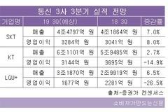 SKT텔레콤, 3분기 실적 '쾌청'... KT·LGU+는 영업이익 감소