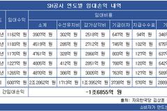 SH공사, 임대사업 손실 5년 간 1조6800억 원...국정감사서 적자경영 추궁