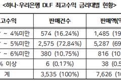 우리·하나은행 판매 DLF 최고수익 3%대...전체 판매액의 19% 달해