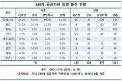 공공기관 임원 '정계출신' 급증