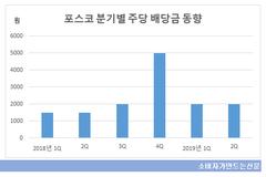 포스코, 업황부진에도 '주주친화 경영' 고수...올해도 주당 1만원 배당 계획