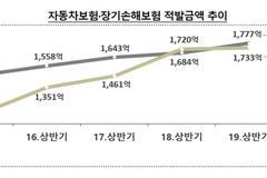 상반기 보험사기 4134억 '역대 최고'...허위·과다사고 방식 증가세