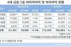 신한금융, 비(非)이자이익 크게 증가...KB·하나·우리금융은 수익구조 되레 '퇴보'